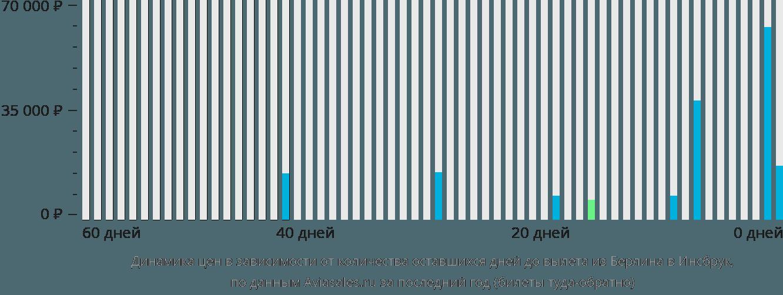 Динамика цен в зависимости от количества оставшихся дней до вылета из Берлина в Инсбрук