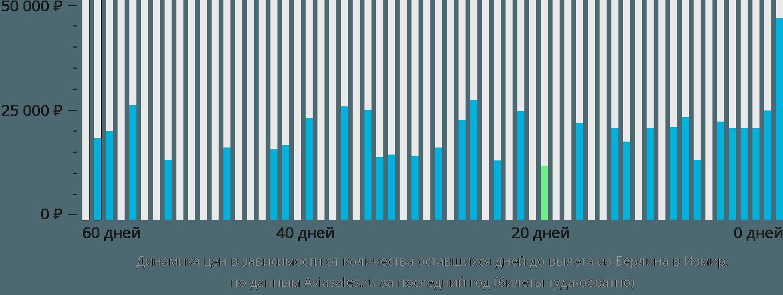 Динамика цен в зависимости от количества оставшихся дней до вылета из Берлина в Измир