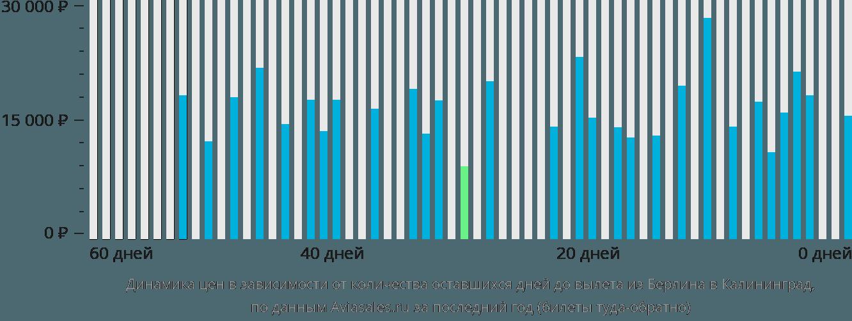 Динамика цен в зависимости от количества оставшихся дней до вылета из Берлина в Калининград