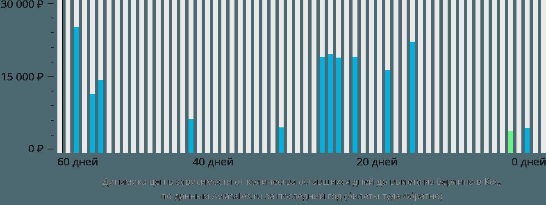Динамика цен в зависимости от количества оставшихся дней до вылета из Берлина в Кос