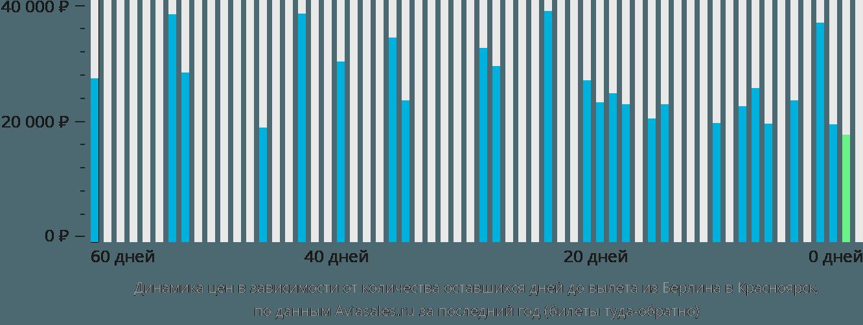 Динамика цен в зависимости от количества оставшихся дней до вылета из Берлина в Красноярск