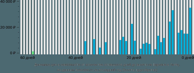 Динамика цен в зависимости от количества оставшихся дней до вылета из Берлина в Литву