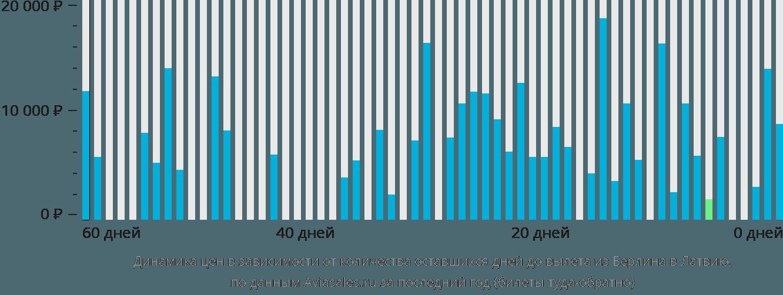 Динамика цен в зависимости от количества оставшихся дней до вылета из Берлина в Латвию
