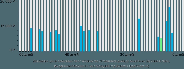 Динамика цен в зависимости от количества оставшихся дней до вылета из Берлина в Лион