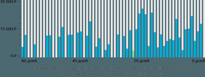 Динамика цен в зависимости от количества оставшихся дней до вылета из Берлина в Молдову