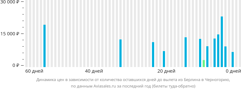Динамика цен в зависимости от количества оставшихся дней до вылета из Берлина в Черногорию