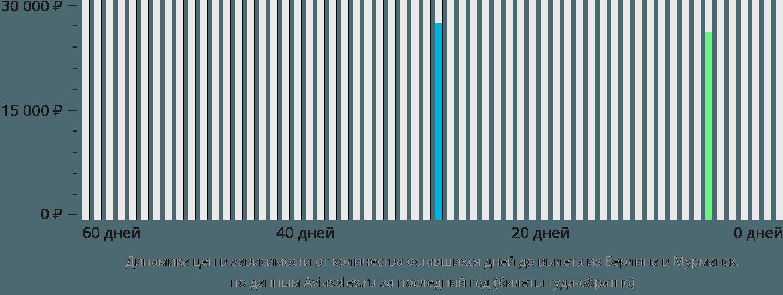 Динамика цен в зависимости от количества оставшихся дней до вылета из Берлина в Мурманск