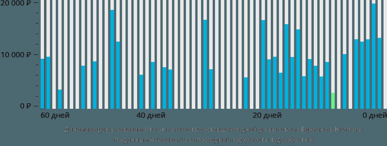 Динамика цен в зависимости от количества оставшихся дней до вылета из Берлина в Неаполь