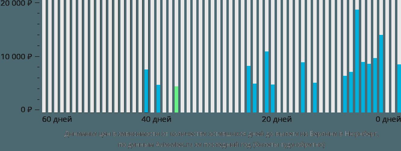 Динамика цен в зависимости от количества оставшихся дней до вылета из Берлина в Нюрнберг
