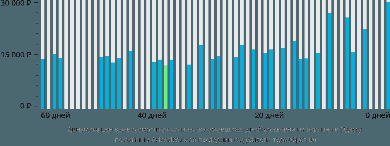Динамика цен в зависимости от количества оставшихся дней до вылета из Берлина в Одессу
