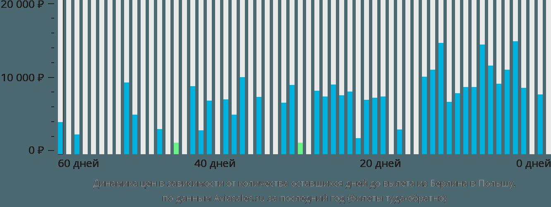 Динамика цен в зависимости от количества оставшихся дней до вылета из Берлина в Польшу