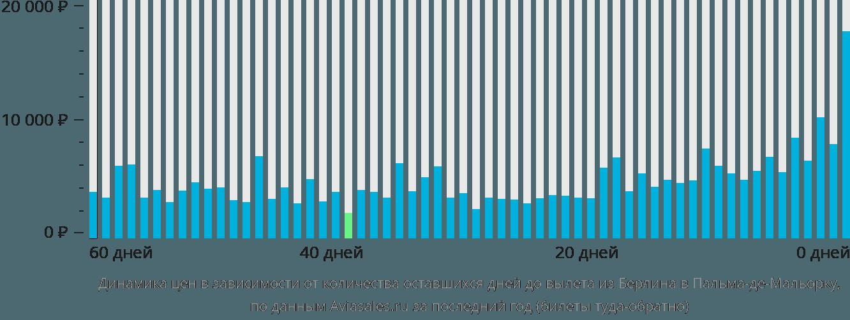 Динамика цен в зависимости от количества оставшихся дней до вылета из Берлина в Пальма-де-Мальорку