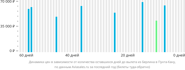 Динамика цен в зависимости от количества оставшихся дней до вылета из Берлина в Пунта-Кану
