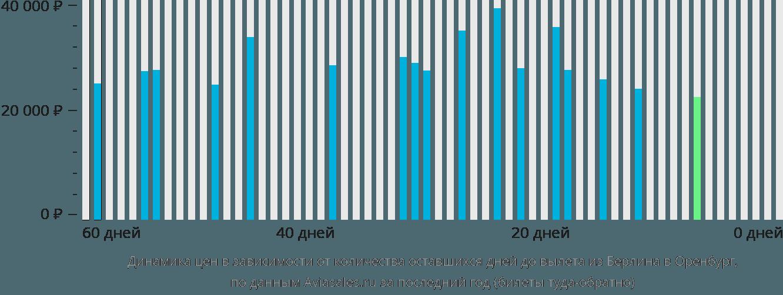 Динамика цен в зависимости от количества оставшихся дней до вылета из Берлина в Оренбург