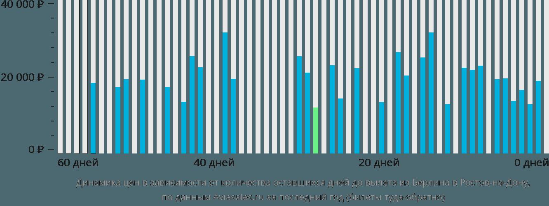 Динамика цен в зависимости от количества оставшихся дней до вылета из Берлина в Ростов-на-Дону