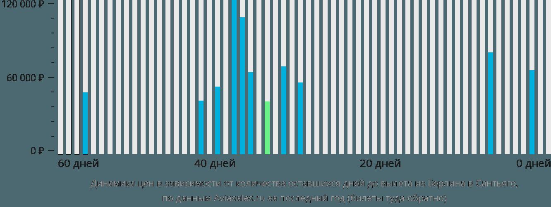 Динамика цен в зависимости от количества оставшихся дней до вылета из Берлина в Сантьяго
