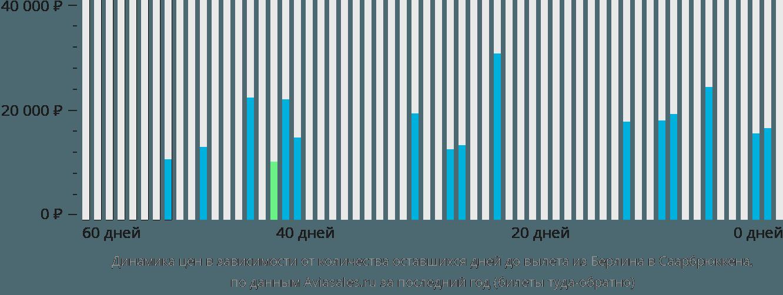 Динамика цен в зависимости от количества оставшихся дней до вылета из Берлина в Саарбрюккена