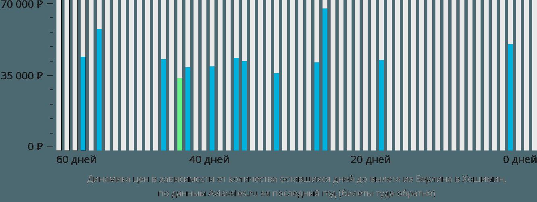 Динамика цен в зависимости от количества оставшихся дней до вылета из Берлина в Хошимин