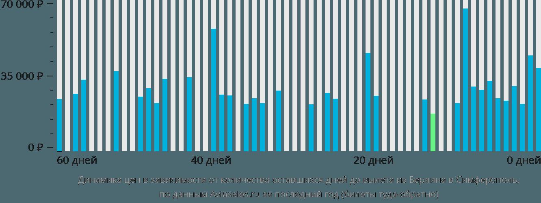 Динамика цен в зависимости от количества оставшихся дней до вылета из Берлина в Симферополь