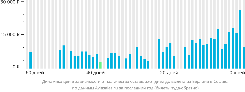 Динамика цен в зависимости от количества оставшихся дней до вылета из Берлина в Софию