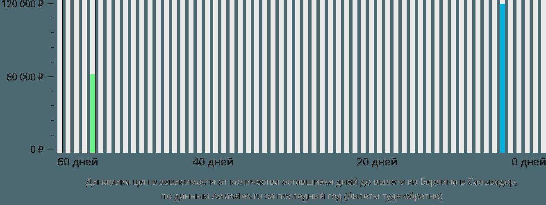 Динамика цен в зависимости от количества оставшихся дней до вылета из Берлина в Сальвадор