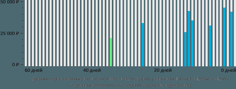 Динамика цен в зависимости от количества оставшихся дней до вылета из Берлина в Шарм-эль-Шейх