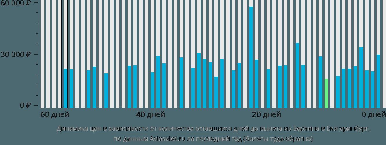 Динамика цен в зависимости от количества оставшихся дней до вылета из Берлина в Екатеринбург