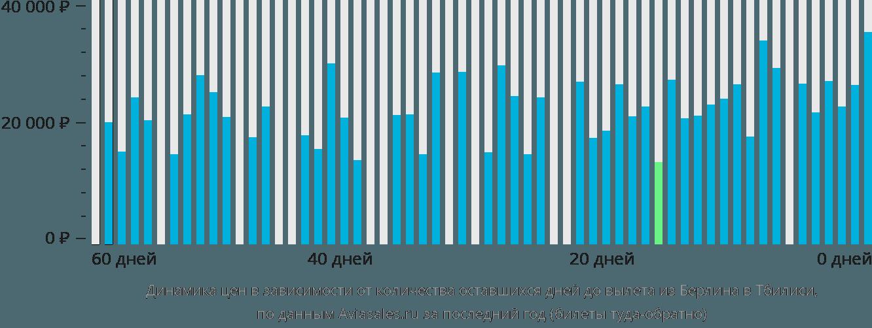 Динамика цен в зависимости от количества оставшихся дней до вылета из Берлина в Тбилиси