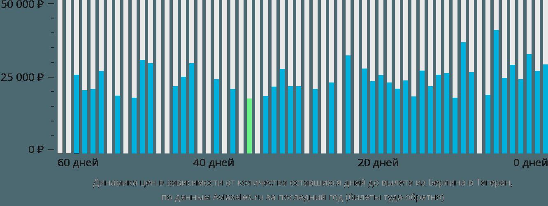 Динамика цен в зависимости от количества оставшихся дней до вылета из Берлина в Тегеран