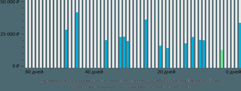 Динамика цен в зависимости от количества оставшихся дней до вылета из Берлина в Тюмень