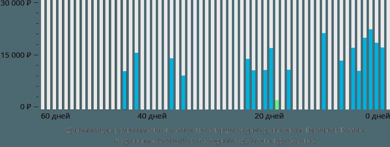 Динамика цен в зависимости от количества оставшихся дней до вылета из Берлина в Таллин