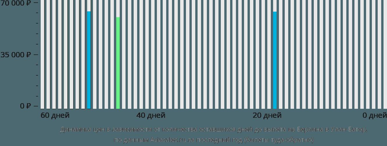 Динамика цен в зависимости от количества оставшихся дней до вылета из Берлина в Улан-Батор