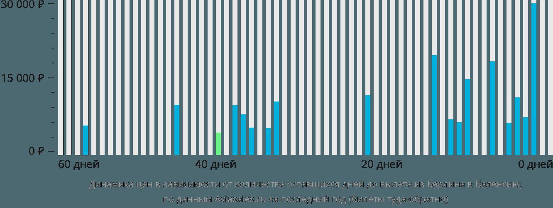 Динамика цен в зависимости от количества оставшихся дней до вылета из Берлина в Валенсию