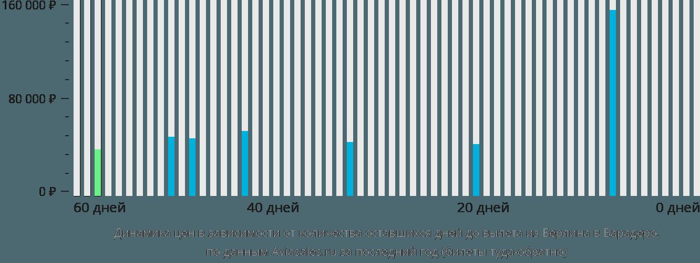 Динамика цен в зависимости от количества оставшихся дней до вылета из Берлина в Варадеро