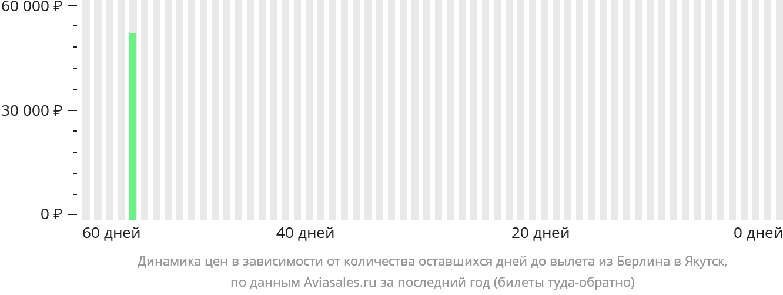 Динамика цен в зависимости от количества оставшихся дней до вылета из Берлина в Якутск