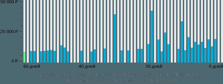 Динамика цен в зависимости от количества оставшихся дней до вылета из Бейрута в Адану