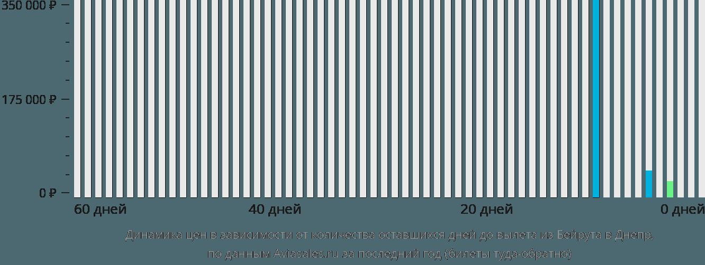 Динамика цен в зависимости от количества оставшихся дней до вылета из Бейрута в Днепр