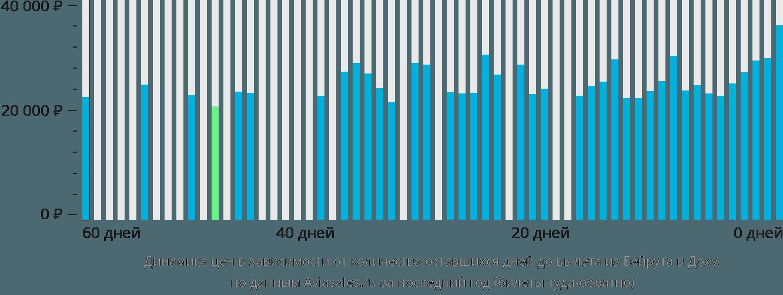 Динамика цен в зависимости от количества оставшихся дней до вылета из Бейрута в Доху