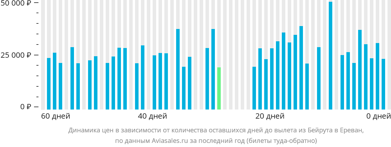 Динамика цен в зависимости от количества оставшихся дней до вылета из Бейрута в Ереван