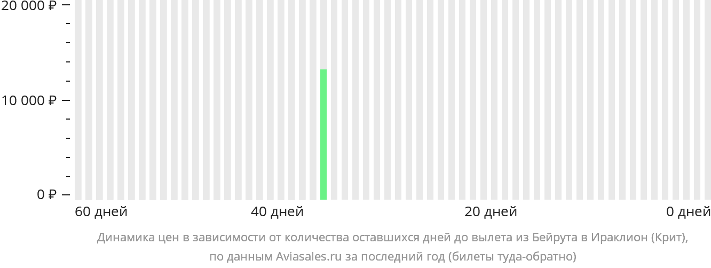 Динамика цен в зависимости от количества оставшихся дней до вылета из Бейрута в Ираклион (Крит)