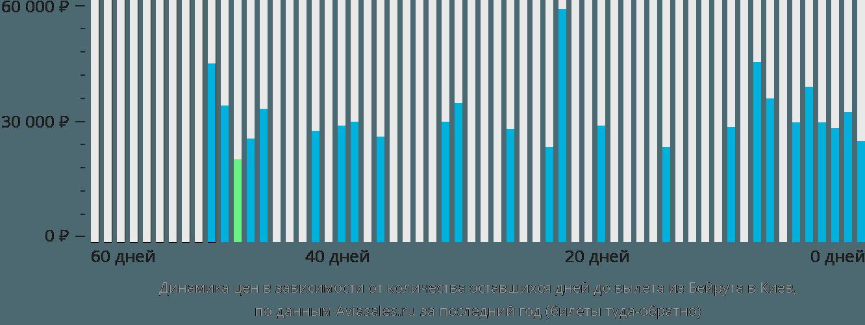 Динамика цен в зависимости от количества оставшихся дней до вылета из Бейрута в Киев