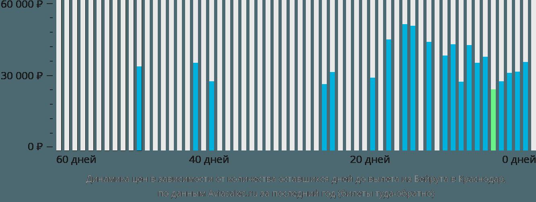 Динамика цен в зависимости от количества оставшихся дней до вылета из Бейрута в Краснодар