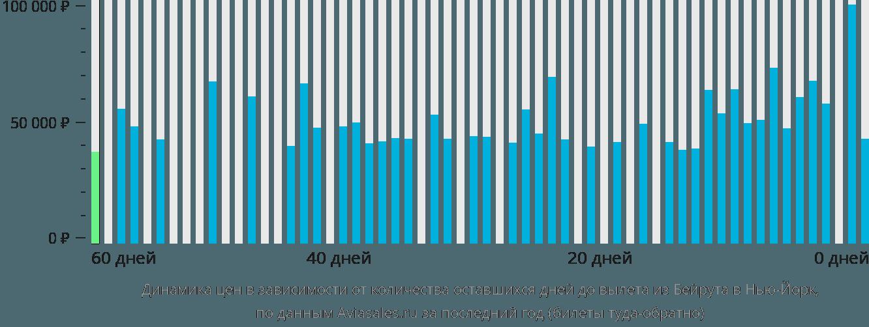 Динамика цен в зависимости от количества оставшихся дней до вылета из Бейрута в Нью-Йорк