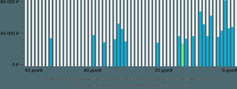 Динамика цен в зависимости от количества оставшихся дней до вылета из Бейрута в Одессу