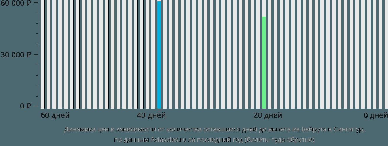Динамика цен в зависимости от количества оставшихся дней до вылета из Бейрута в Сингапур