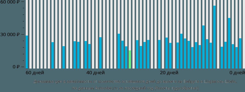 Динамика цен в зависимости от количества оставшихся дней до вылета из Бейрута в Шарм-эль-Шейх