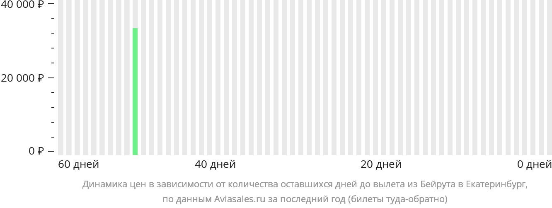 Динамика цен в зависимости от количества оставшихся дней до вылета из Бейрута в Екатеринбург