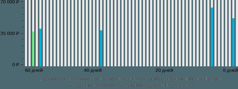 Динамика цен в зависимости от количества оставшихся дней до вылета из Бейрута в Ташкент