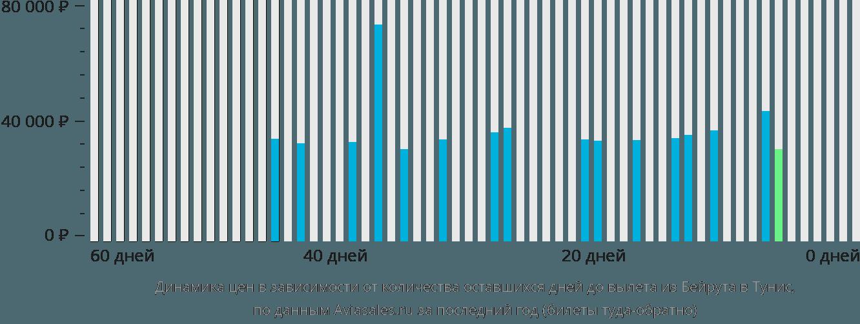 Динамика цен в зависимости от количества оставшихся дней до вылета из Бейрута в Тунис