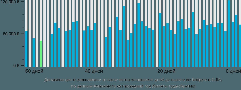 Динамика цен в зависимости от количества оставшихся дней до вылета из Бейрута в США